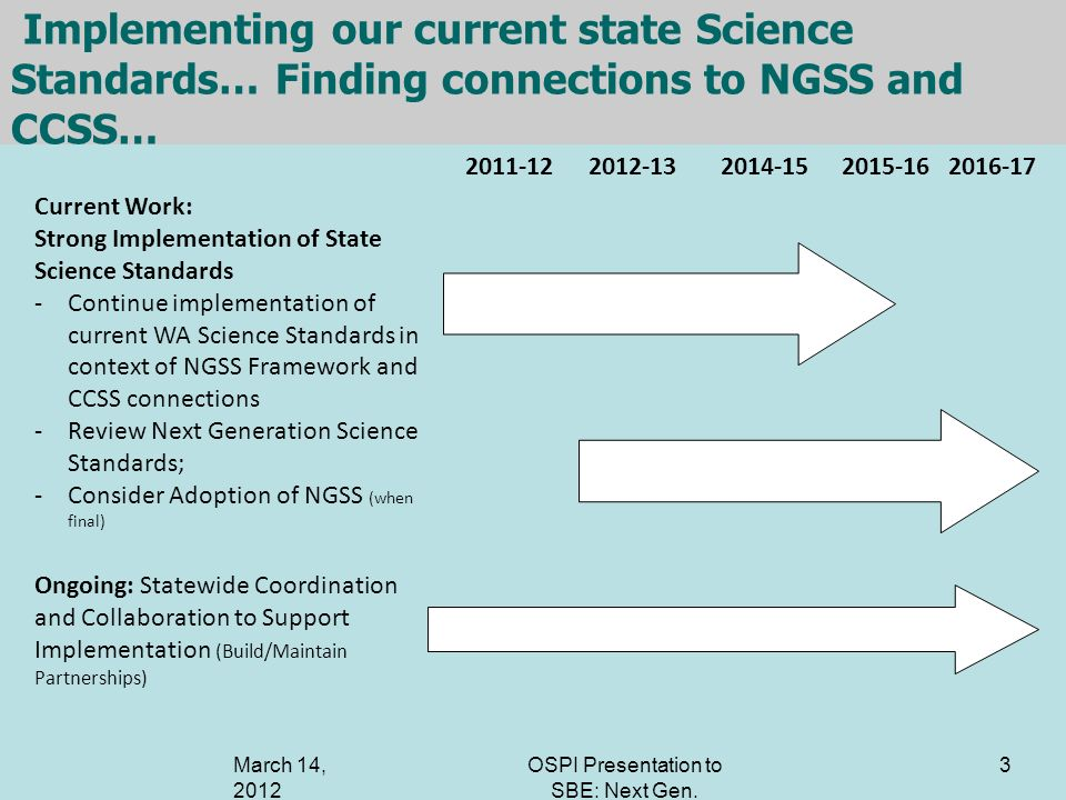 Implementing our current state Science Standards… Finding connections to NGSS and CCSS… 3 2011-122012-132014-152015-162016-17 Current Work: Strong Imp