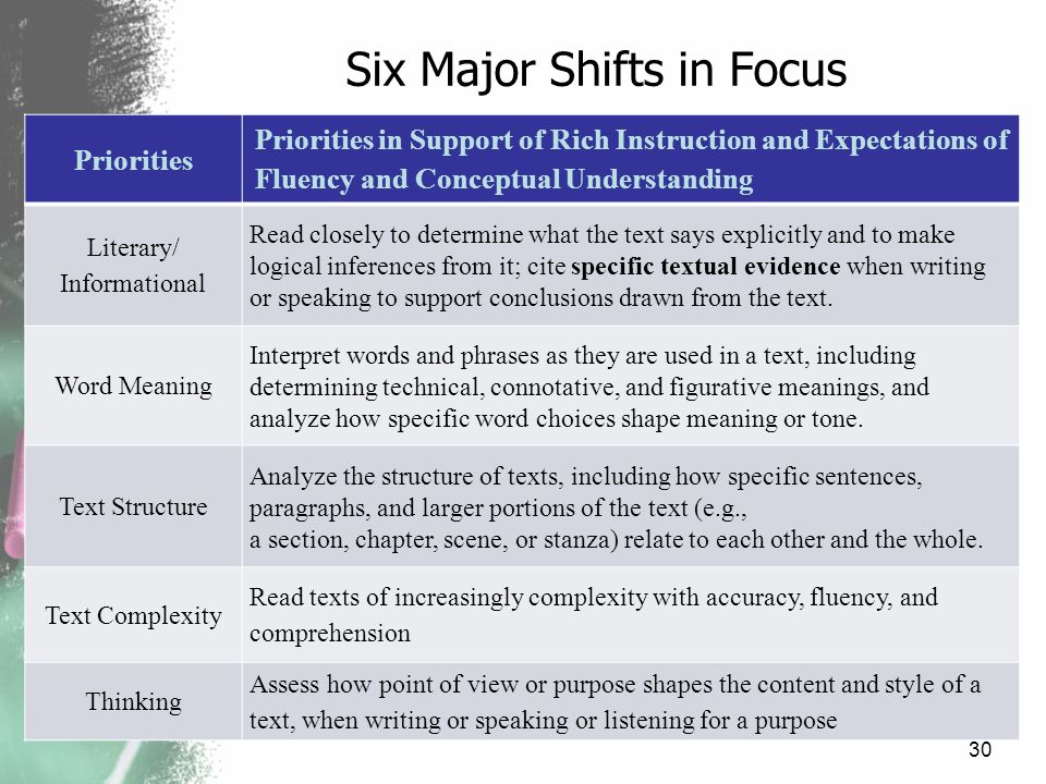 Six Major Shifts in Focus Priorities Priorities in Support of Rich Instruction and Expectations of Fluency and Conceptual Understanding Literary/ Info