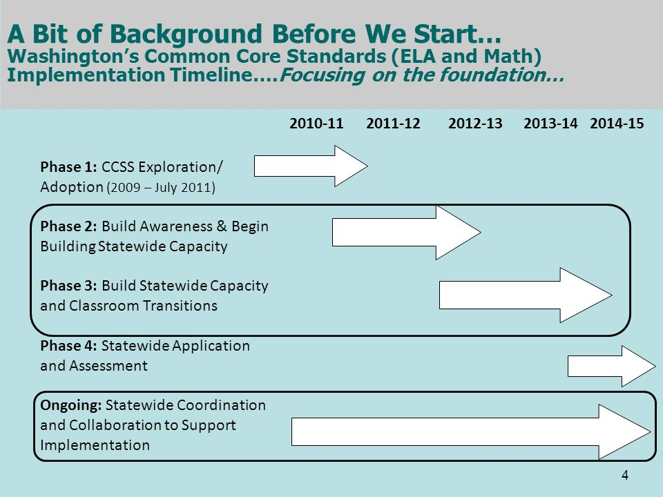 2010-112011-122012-132013-142014-15 Phase 1: CCSS Exploration/ Adoption (2009 – July 2011) Phase 2: Build Awareness & Begin Building Statewide Capacit