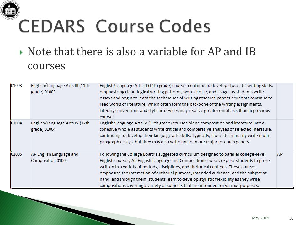 Note that there is also a variable for AP and IB courses 10 May 2009