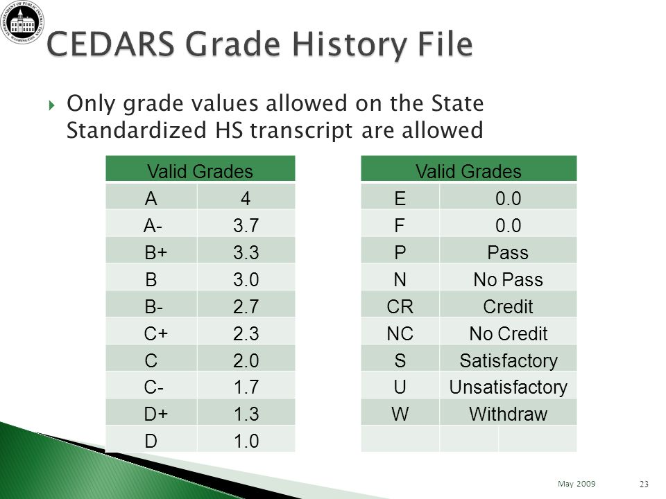 Only grade values allowed on the State Standardized HS transcript are allowed 23 May 2009 Valid Grades A4E0.0 A-3.7F0.0 B+3.3PPass B3.0NNo Pass B-2.7CRCredit C+2.3NCNo Credit C2.0SSatisfactory C-1.7UUnsatisfactory D+1.3WWithdraw D1.0