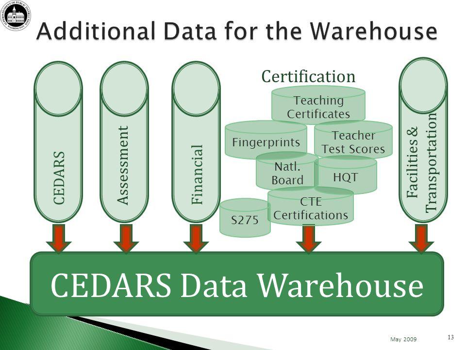 CEDARS Data Warehouse Certification CTE Certifications HQT S275 Teacher Test Scores Natl.