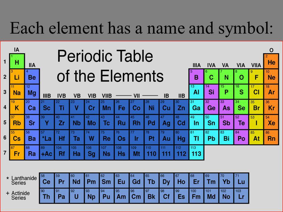 Each element has a name and symbol: