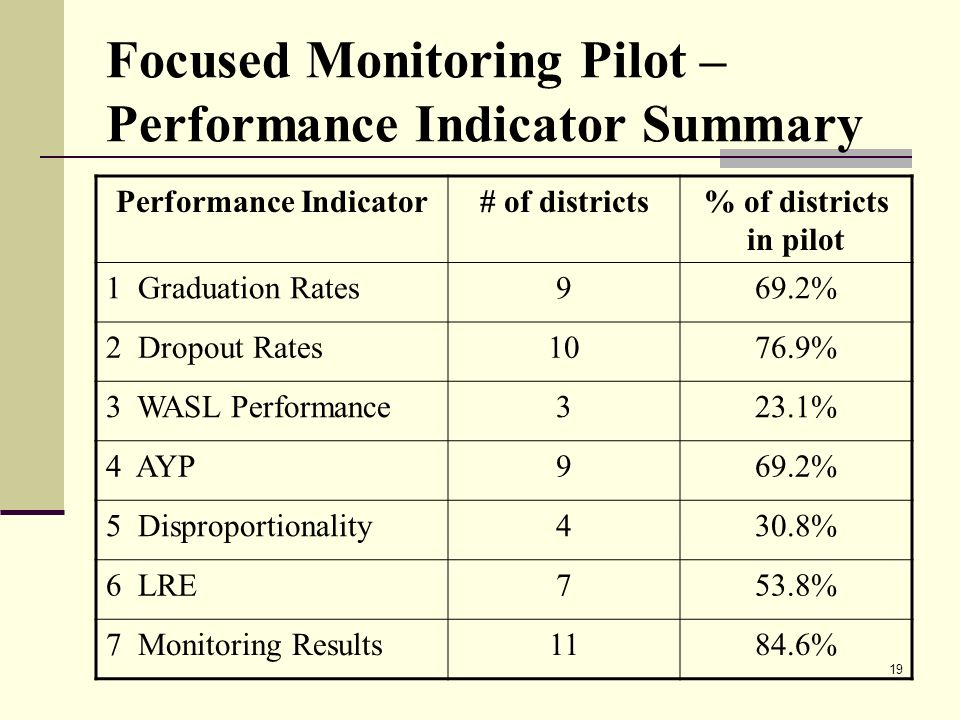 19 Focused Monitoring Pilot – Performance Indicator Summary Performance Indicator# of districts% of districts in pilot 1 Graduation Rates969.2% 2 Dropout Rates1076.9% 3 WASL Performance323.1% 4 AYP969.2% 5 Disproportionality430.8% 6 LRE753.8% 7 Monitoring Results1184.6%