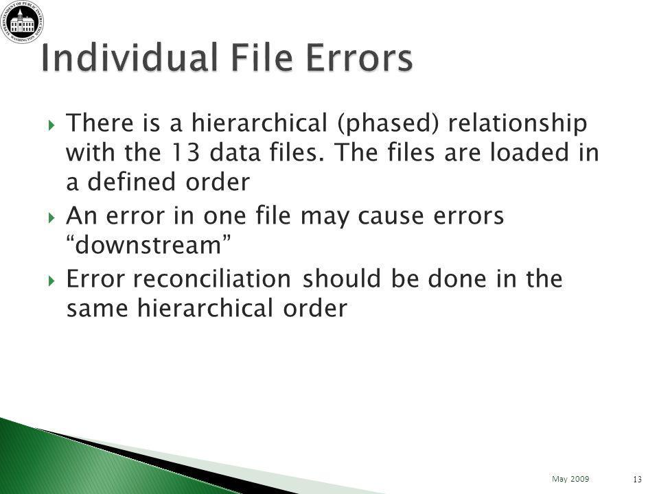 There is a hierarchical (phased) relationship with the 13 data files.