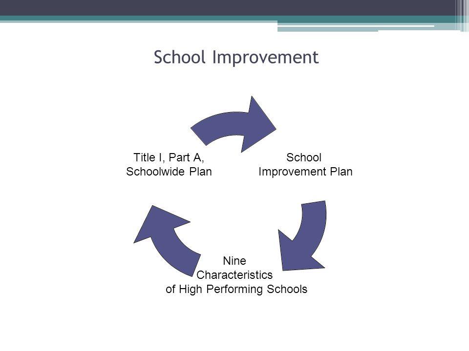 School Improvement School Improvement Plan Nine Characteristics of High Performing Schools Title I, Part A, Schoolwide Plan