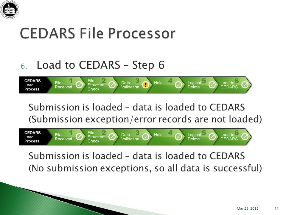 6. Load to CEDARS – Step 6 Submission is loaded – data is loaded to CEDARS (Submission exception/error records are not loaded) Submission is loaded –