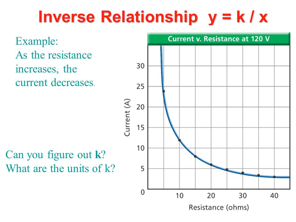 Inverse Relationship y = k / x Example: As the resistance increases, the current decreases. Can you figure out k? What are the units of k?