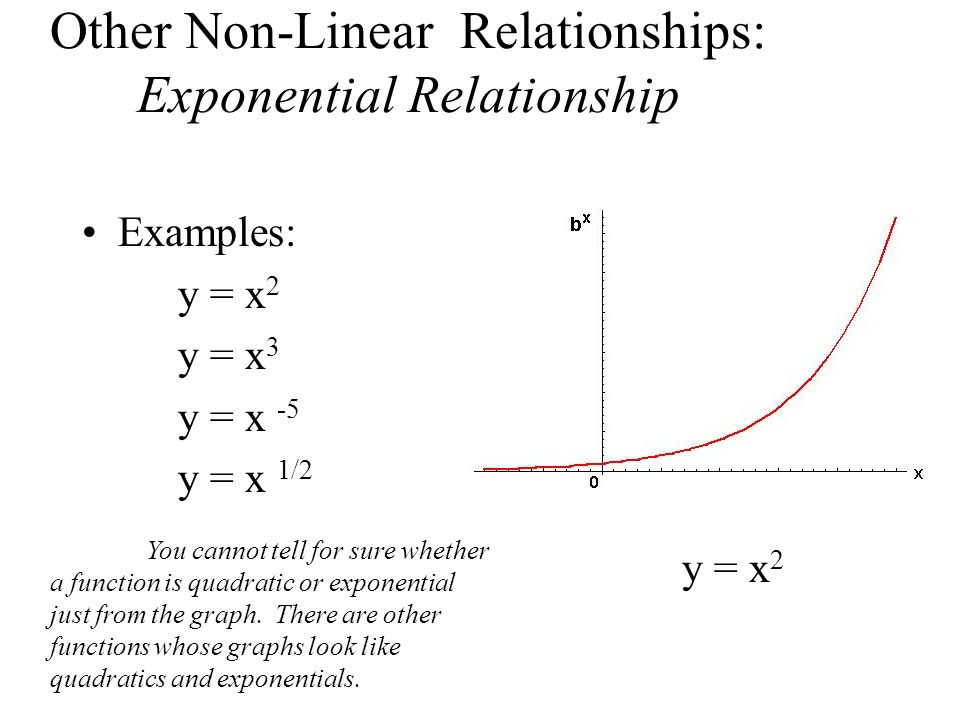 Other Non-Linear Relationships: Exponential Relationship Examples: y = x 2 y = x 3 y = x -5 y = x 1/2 y = x 2 You cannot tell for sure whether a funct