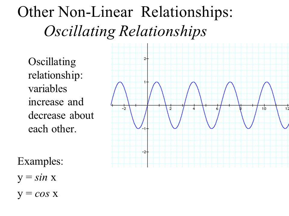 Other Non-Linear Relationships: Oscillating Relationships Oscillating relationship: variables increase and decrease about each other. Examples: y = si