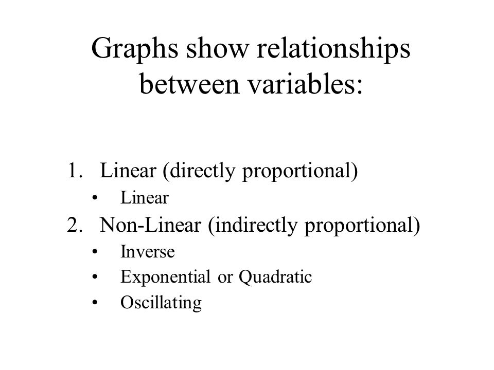 Graphs show relationships between variables: 1.Linear (directly proportional) Linear 2.Non-Linear (indirectly proportional) Inverse Exponential or Qua