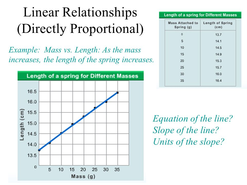 Example: Mass vs. Length: As the mass increases, the length of the spring increases. Linear Relationships (Directly Proportional) Equation of the line