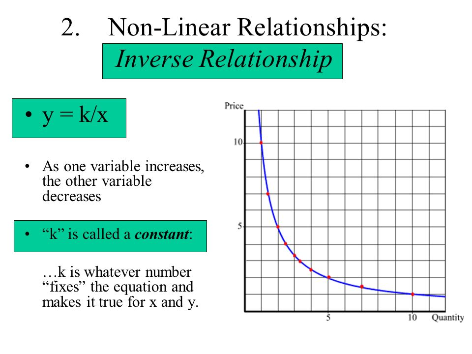 2.Non-Linear Relationships: Inverse Relationship y = k/x As one variable increases, the other variable decreases k is called a constant: …k is whateve