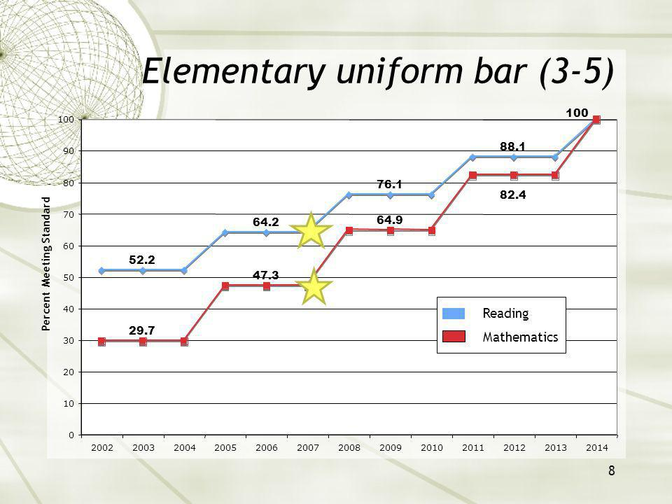 8 Percent Meeting Standard Elementary uniform bar (3-5) 52.2 64.2 76.1 88.1 29.7 47.3 64.9 82.4 100 0 10 20 30 40 50 60 70 80 90 100 2002200320042005200620072008200920102011201220132014 Reading Mathematics