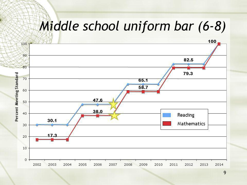 9 Middle school uniform bar (6-8) 30.1 47.6 65.1 82.5 17.3 38.0 58.7 79.3 100 0 10 20 30 40 50 60 70 80 90 100 2002200320042005200620072008200920102011201220132014 Percent Meeting Standard Reading Mathematics