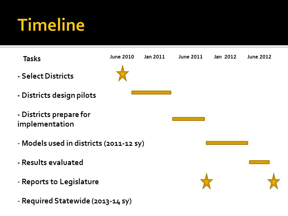 Tasks June 2010Jan 2011June 2011Jan 2012June 2012 - Select Districts - Districts design pilots - Districts prepare for implementation - Models used in districts (2011-12 sy) - Results evaluated - Reports to Legislature - Required Statewide (2013-14 sy)