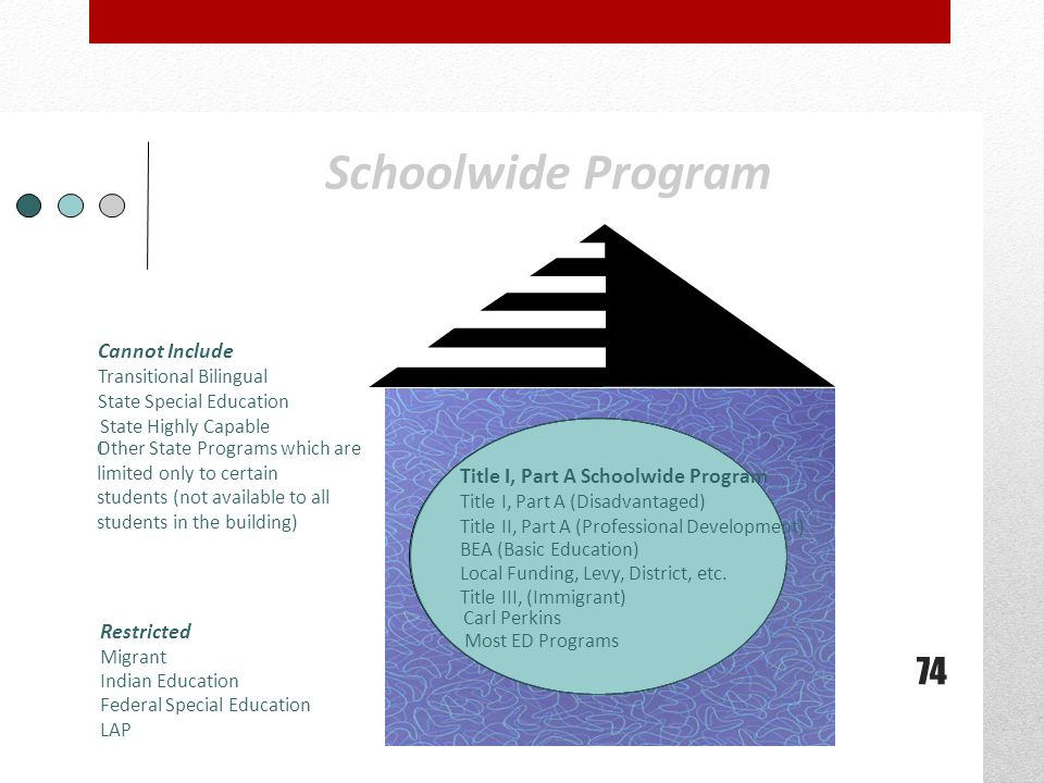 Schoolwide Program Title I, Part A Schoolwide Program Title I, Part A (Disadvantaged) Title II, Part A (Professional Development) BEA (Basic Education) Local Funding, Levy, District, etc.