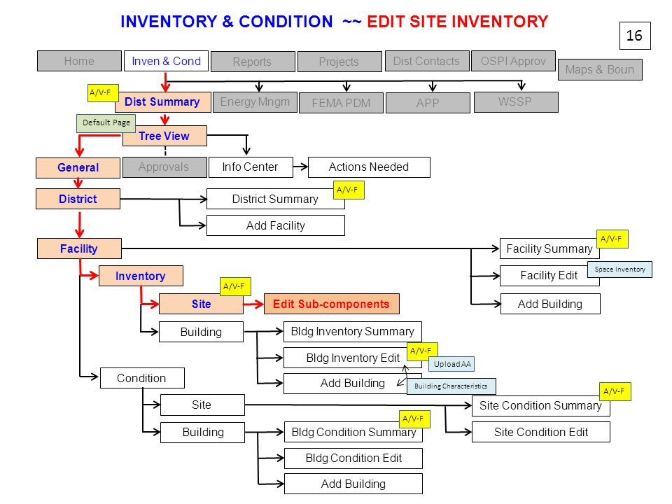 Facility Summary HomeInven & Cond ReportsProjects Dist ContactsOSPI Approv Maps & Boun Tree View 16 Facility General Info CenterApprovals INVENTORY &