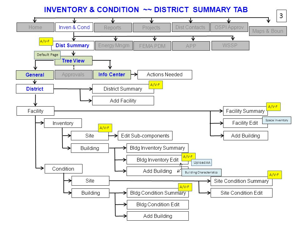 Facility Summary HomeInven & Cond ReportsProjects Dist ContactsOSPI Approv Maps & Boun Tree View 3 Facility General Info CenterApprovals INVENTORY & C