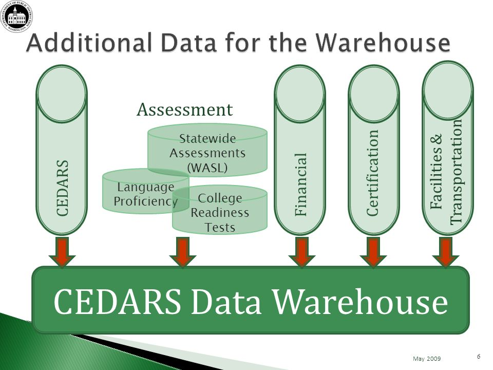 CEDARS Data Warehouse Financial Apportionment Expenditures Forecasting Budgets Grant Payments CEDARSAssessmentCertification Facilities & Transportation May 2009 7