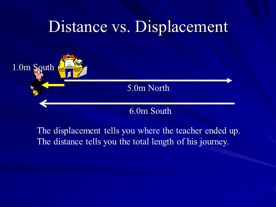Distance vs. Displacement 6.0m South 5.0m North 1.0m South The displacement tells you where the teacher ended up. The distance tells you the total len