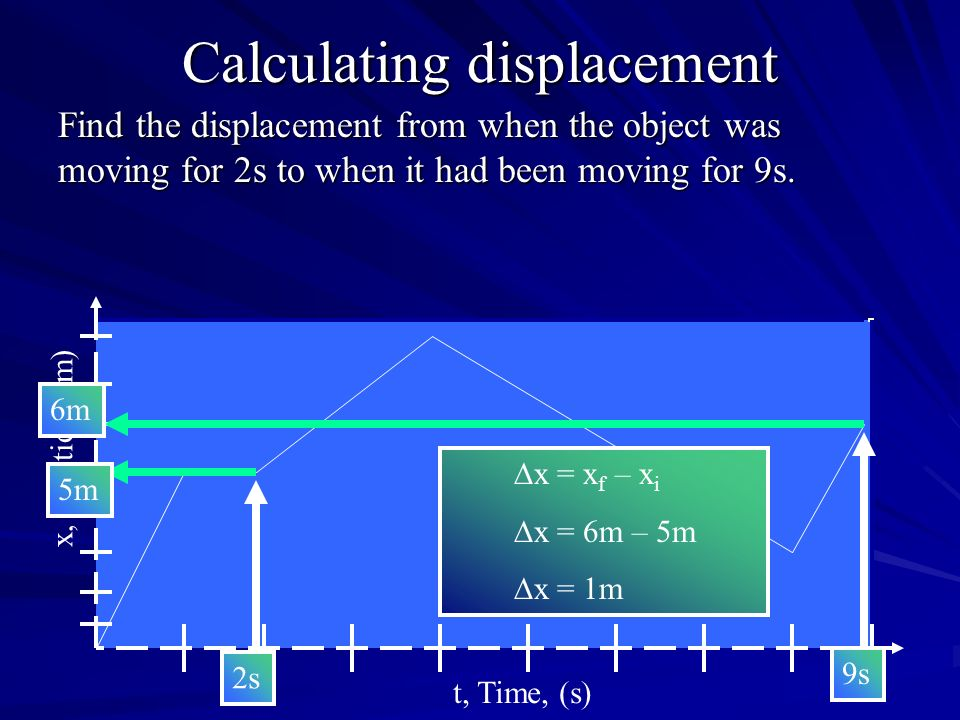 Calculating displacement Find the displacement from when the object was moving for 2s to when it had been moving for 9s. x, Position, (m) t, Time, (s)