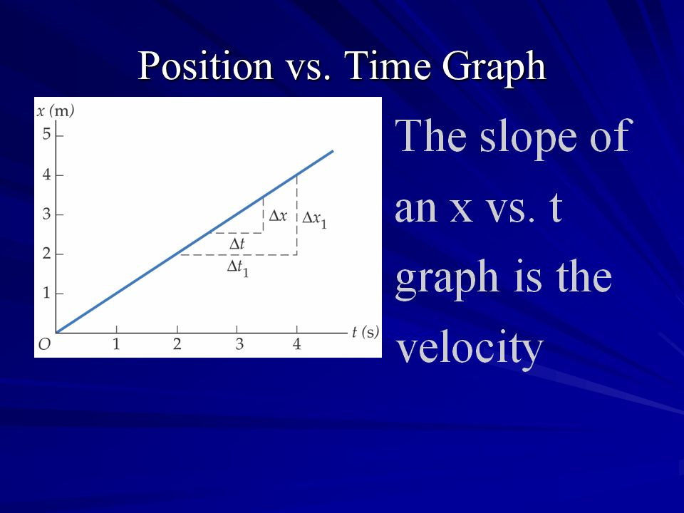 Position vs. Time Graph