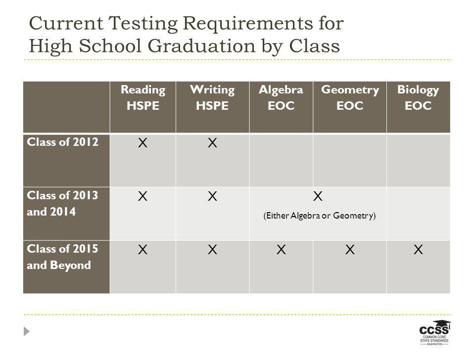 Current Testing Requirements for High School Graduation by Class Reading HSPE Writing HSPE Algebra EOC Geometry EOC Biology EOC Class of 2012 XX Class of 2013 and 2014 XX X (Either Algebra or Geometry) Class of 2015 and Beyond XXXXX