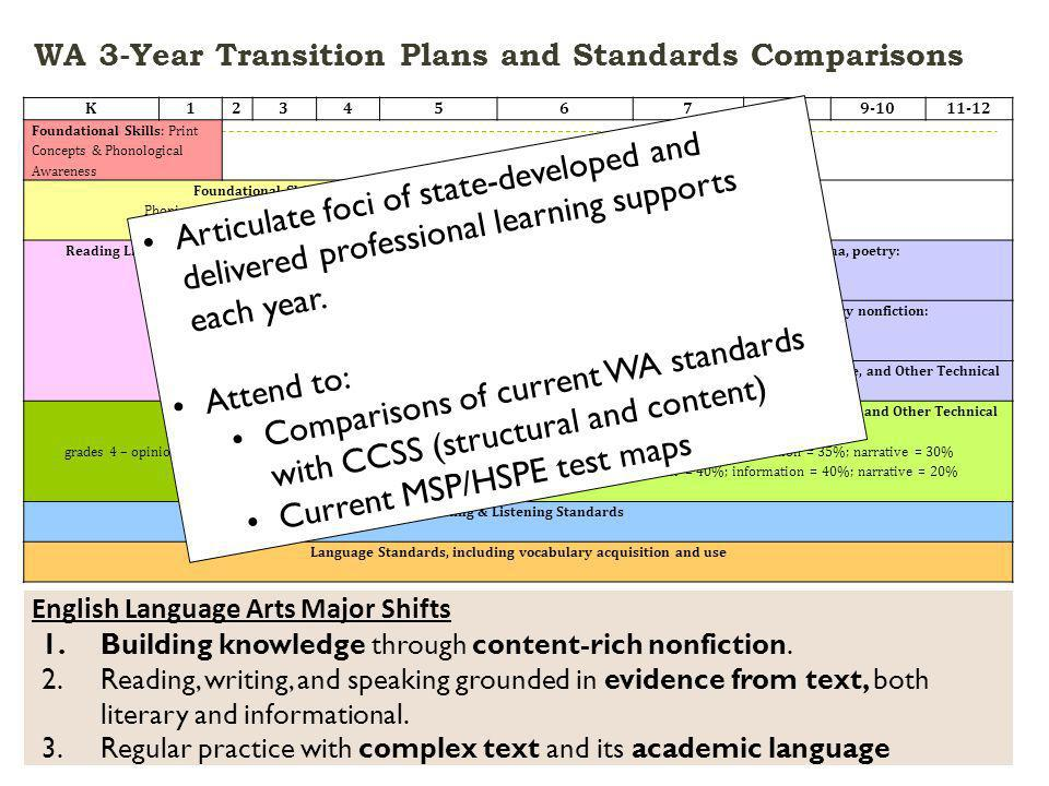 WA 3-Year Transition Plans and Standards Comparisons March 2012CCSS Webinar Series Part 3: Systems Update 9 K Foundational Skills: Print Concepts & Phonological Awareness Foundational Skills: Phonics & Word Recognition, Fluency Reading Literature & Informational text, including literary nonfiction: Balance K-5 = 50% literature* & 50%* informational text Reading Literature – stories, drama, poetry: Balance grade 6-8 = 45%* Balance gr.