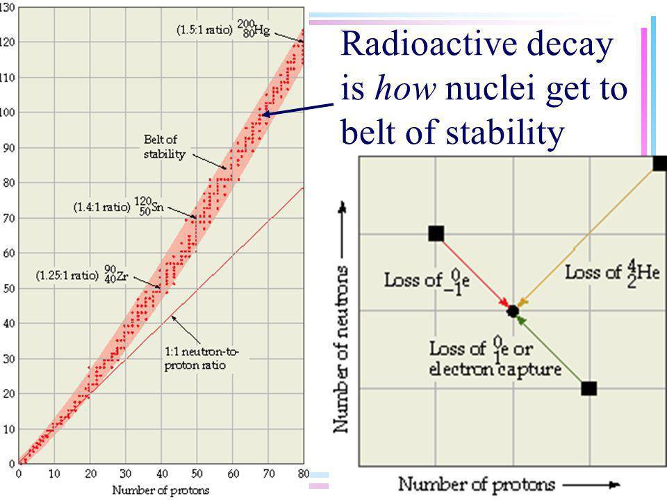 Ratio of neutrons to protons in nucleus determines if nuclei are stable Too many neutrons Too few neutrons nuclei with >than 83 protons all unstable
