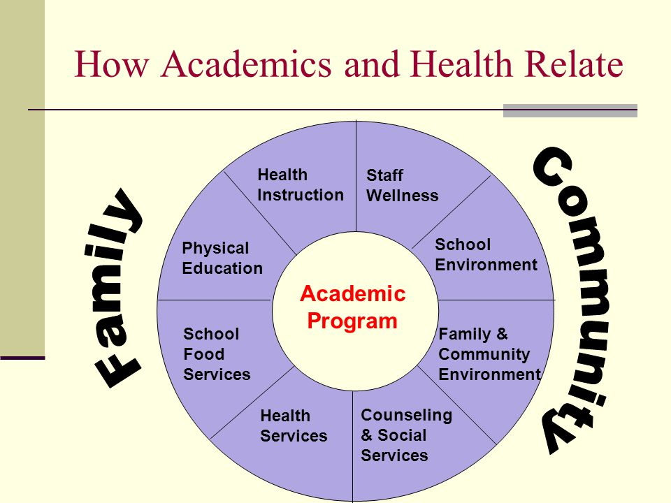 How Academics and Health Relate Academic Program Staff Wellness School Environment Family & Community Environment Counseling & Social Services Health