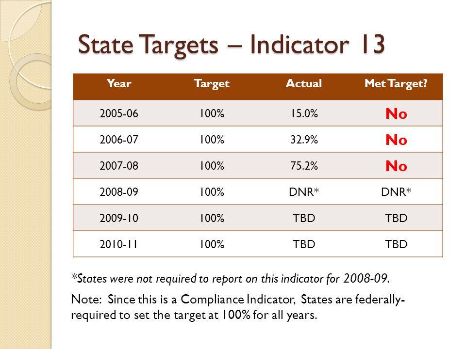 State Targets – Indicator 13 YearTargetActualMet Target.