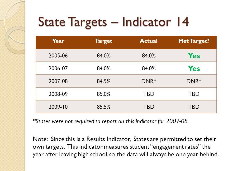 State Targets – Indicator 14 YearTargetActualMet Target.