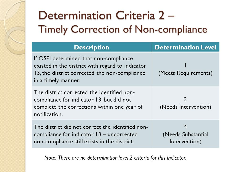 Determination Criteria 2 – Timely Correction of Non-compliance DescriptionDetermination Level If OSPI determined that non-compliance existed in the district with regard to indicator 13, the district corrected the non-compliance in a timely manner.