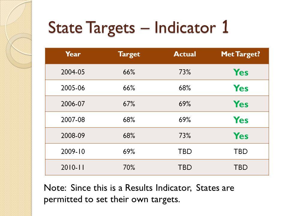 State Targets – Indicator 1 YearTargetActualMet Target.