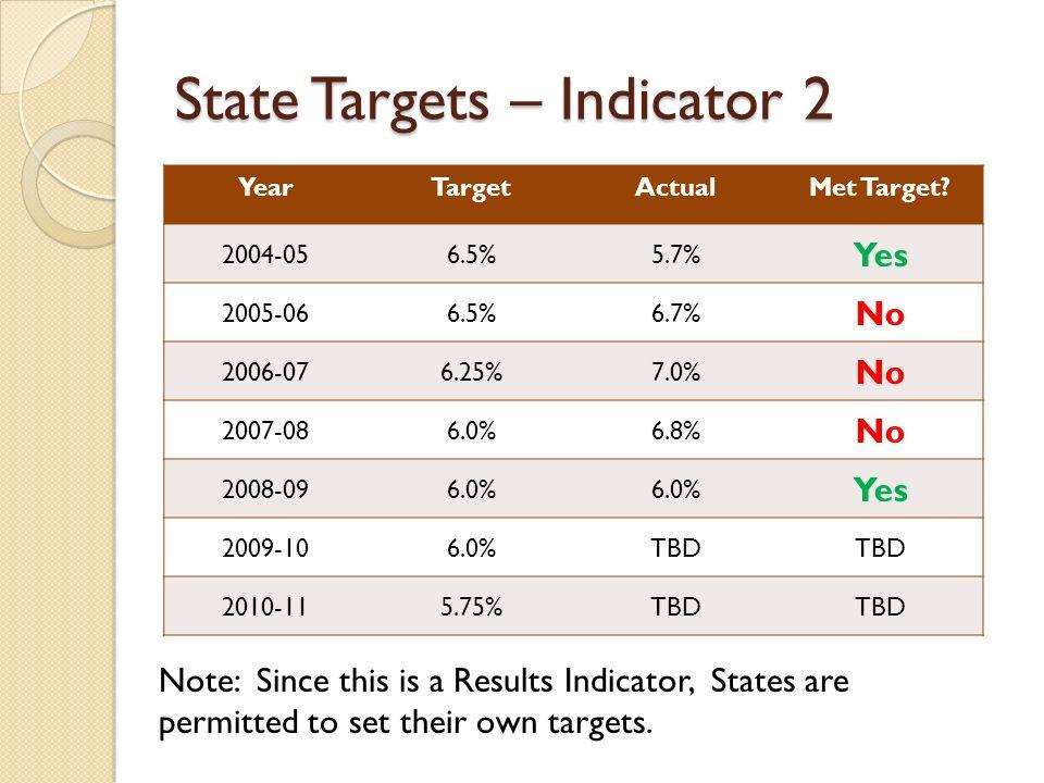State Targets – Indicator 2 YearTargetActualMet Target.