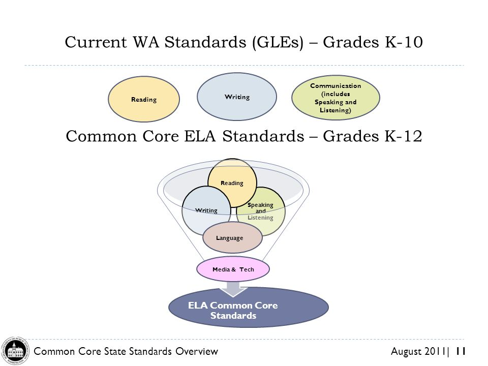 Common Core State Standards Overview August 2011| 11 Current WA Standards (GLEs) – Grades K-10 Common Core ELA Standards – Grades K-12 Reading Writing Communication (includes Speaking and Listening) Language Media & Tech