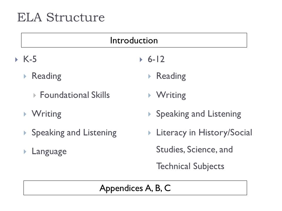 ELA Structure K-5 Reading Foundational Skills Writing Speaking and Listening Language 6-12 Reading Writing Speaking and Listening Literacy in History/Social Studies, Science, and Technical Subjects Appendices A, B, C Introduction