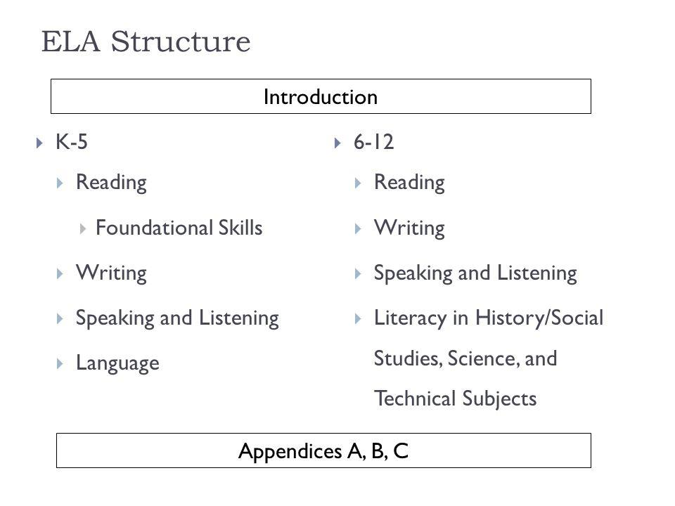 ELA Structure K-5 Reading Foundational Skills Writing Speaking and Listening Language 6-12 Reading Writing Speaking and Listening Literacy in History/