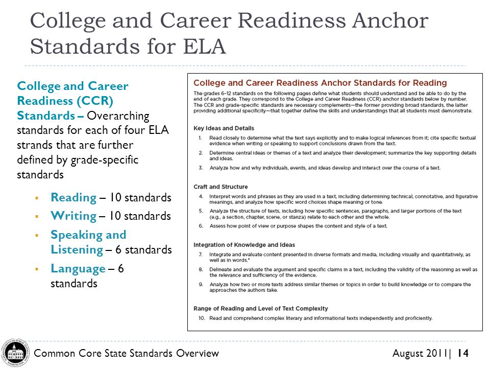 Common Core State Standards Overview August 2011| 14 College and Career Readiness Anchor Standards for ELA College and Career Readiness (CCR) Standards – Overarching standards for each of four ELA strands that are further defined by grade-specific standards Reading – 10 standards Writing – 10 standards Speaking and Listening – 6 standards Language – 6 standards