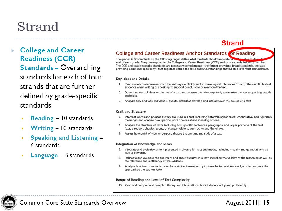 Common Core State Standards Overview August 2011| 15 Strand College and Career Readiness (CCR) Standards – Overarching standards for each of four strands that are further defined by grade-specific standards Reading – 10 standards Writing – 10 standards Speaking and Listening – 6 standards Language – 6 standards Strand