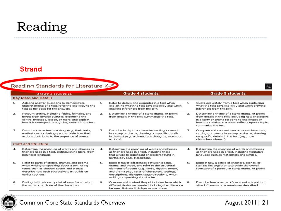 Common Core State Standards Overview August 2011| 21 Reading Strand