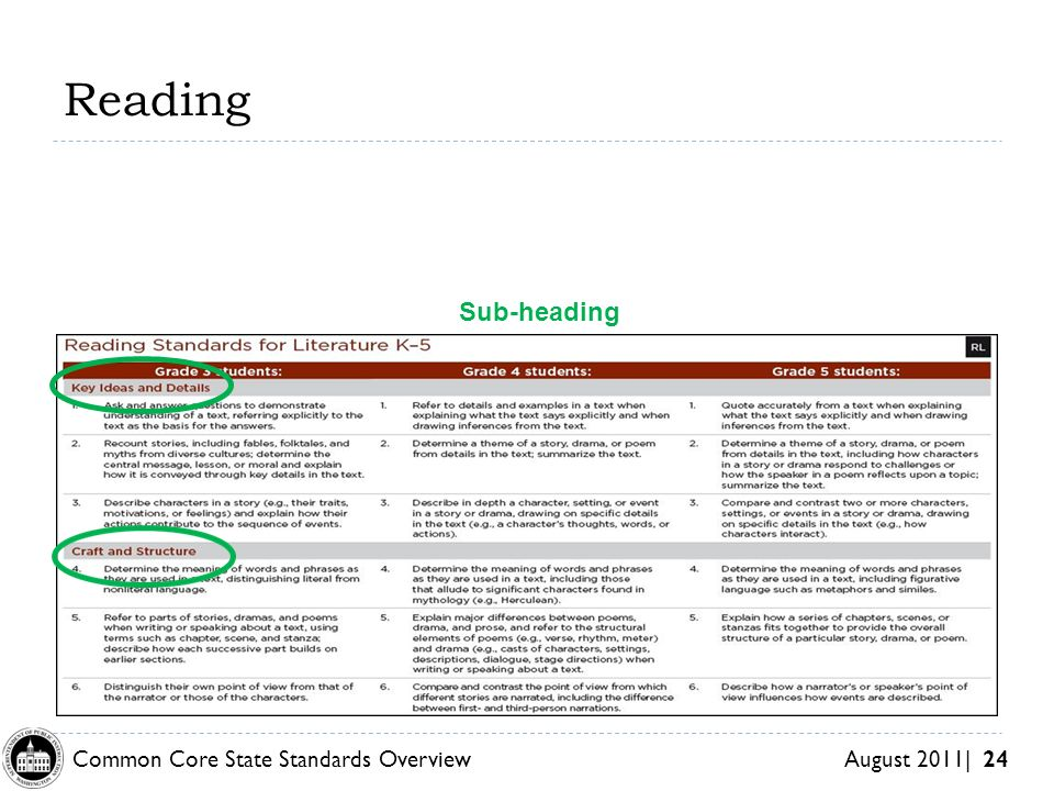 Common Core State Standards Overview August 2011| 24 Reading Sub-heading