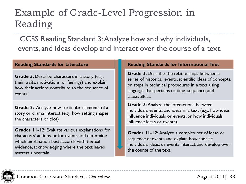 Common Core State Standards Overview August 2011| 33 Example of Grade-Level Progression in Reading CCSS Reading Standard 3: Analyze how and why indivi