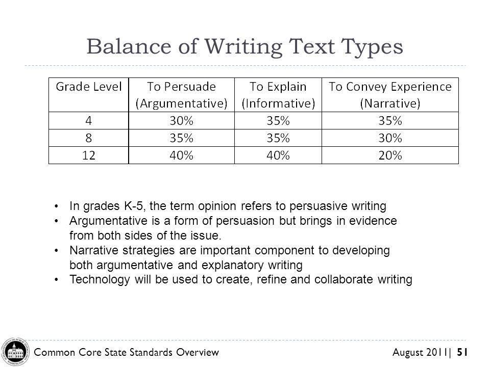 Common Core State Standards Overview August 2011| 51 Balance of Writing Text Types In grades K-5, the term opinion refers to persuasive writing Argumentative is a form of persuasion but brings in evidence from both sides of the issue.