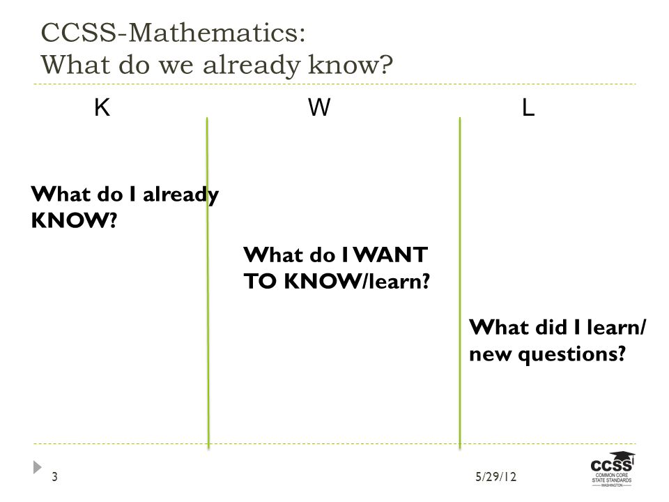 CCSS-Mathematics: What do we already know. KW L What do I already KNOW.