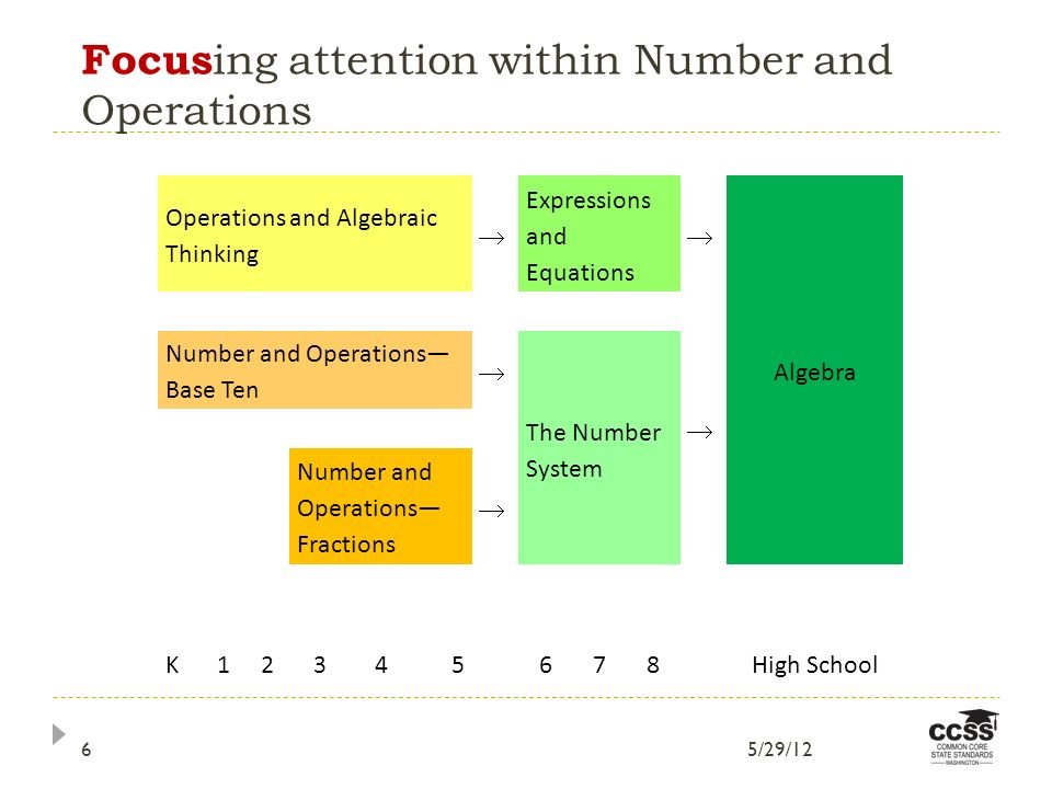 Focus ing attention within Number and Operations Operations and Algebraic Thinking Expressions and Equations Algebra Number and Operations Base Ten The Number System Number and Operations Fractions K12345678High School 5/29/126