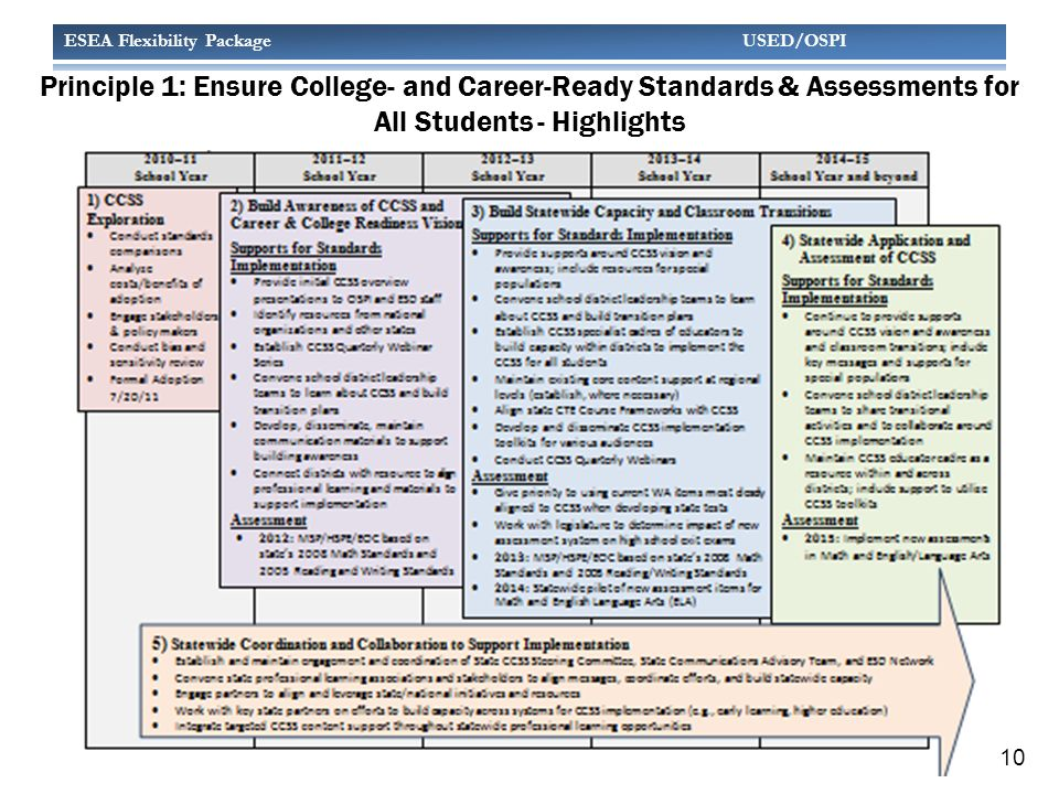 ESEA Flexibility Package USED/OSPI Principle 1: Ensure College- and Career-Ready Standards & Assessments for All Students - Highlights 10