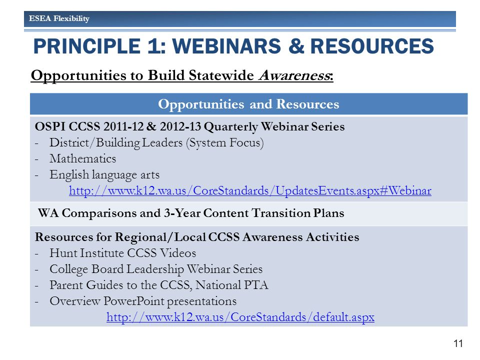 ESEA Flexibility PRINCIPLE 1: WEBINARS & RESOURCES Opportunities to Build Statewide Awareness: Opportunities and Resources OSPI CCSS 2011-12 & 2012-13 Quarterly Webinar Series -District/Building Leaders (System Focus) -Mathematics -English language arts http://www.k12.wa.us/CoreStandards/UpdatesEvents.aspx#Webinar WA Comparisons and 3-Year Content Transition Plans Resources for Regional/Local CCSS Awareness Activities -Hunt Institute CCSS Videos -College Board Leadership Webinar Series -Parent Guides to the CCSS, National PTA -Overview PowerPoint presentations http://www.k12.wa.us/CoreStandards/default.aspx 11