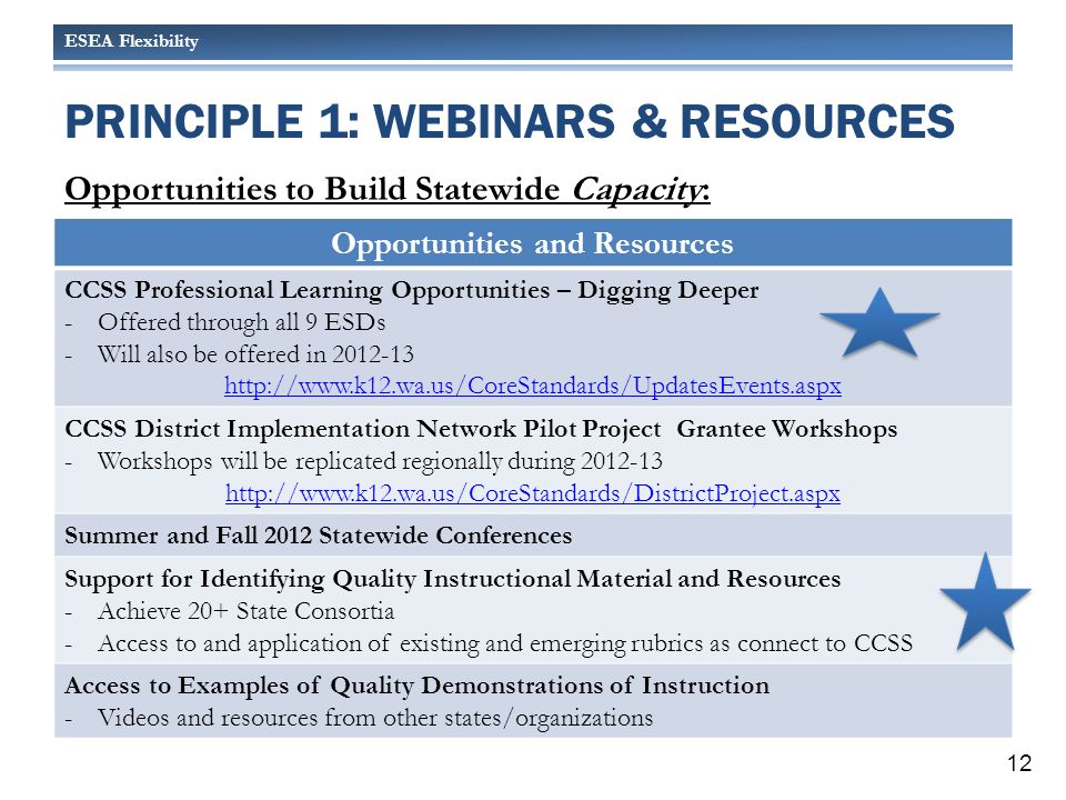 ESEA Flexibility PRINCIPLE 1: WEBINARS & RESOURCES Opportunities to Build Statewide Capacity: Opportunities and Resources CCSS Professional Learning Opportunities – Digging Deeper -Offered through all 9 ESDs -Will also be offered in 2012-13 http://www.k12.wa.us/CoreStandards/UpdatesEvents.aspx CCSS District Implementation Network Pilot Project Grantee Workshops -Workshops will be replicated regionally during 2012-13 http://www.k12.wa.us/CoreStandards/DistrictProject.aspx Summer and Fall 2012 Statewide Conferences Support for Identifying Quality Instructional Material and Resources -Achieve 20+ State Consortia -Access to and application of existing and emerging rubrics as connect to CCSS Access to Examples of Quality Demonstrations of Instruction -Videos and resources from other states/organizations 12